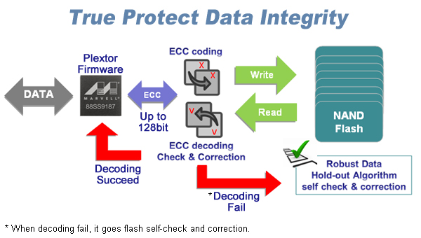True Protect Data Integrity